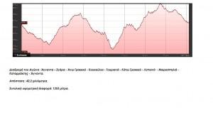 μαραθώνιος αγώνας 42 χιλιομέτρων